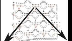 Редактирование схемы вязания